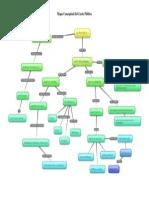 Mapa Conceptual del Gasto Público