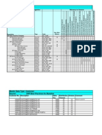 BP CRM Master Data