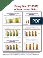 498a Statistics