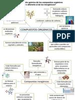 Caracteristicas de Sustancias Organicas e Inorganicas