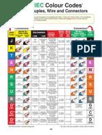 Codigo de colores para termopar.pdf