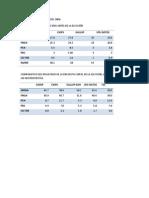 Encuestas y Elecciones 2006-2014