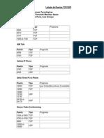 Listado de Puertos TCP