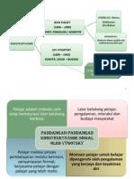 Bab 3- Teori Konstruktivisme Vygotsky (1)