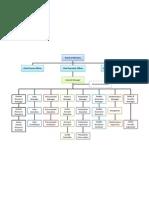 Sample - Org Chart