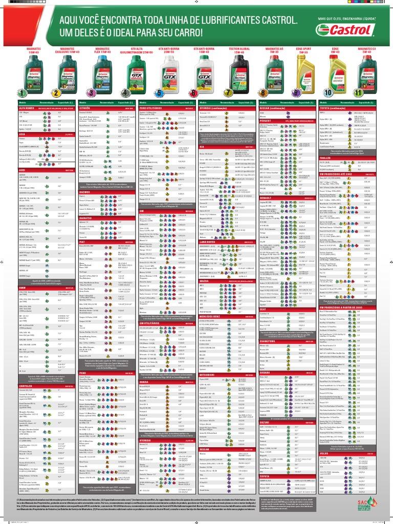 tabela de aplica u00e7 u00e3o para  u00f3leo lubrificantes