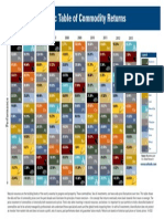 2014 Periodic Table of Commodity Returns