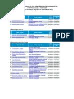 Grupos de Pesquisa Certificados Ifba