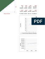 Forecasting the Demand - C.p-1 (Ques. 1)