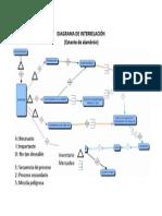DIAGRAMA DE INTERRELACIÓN