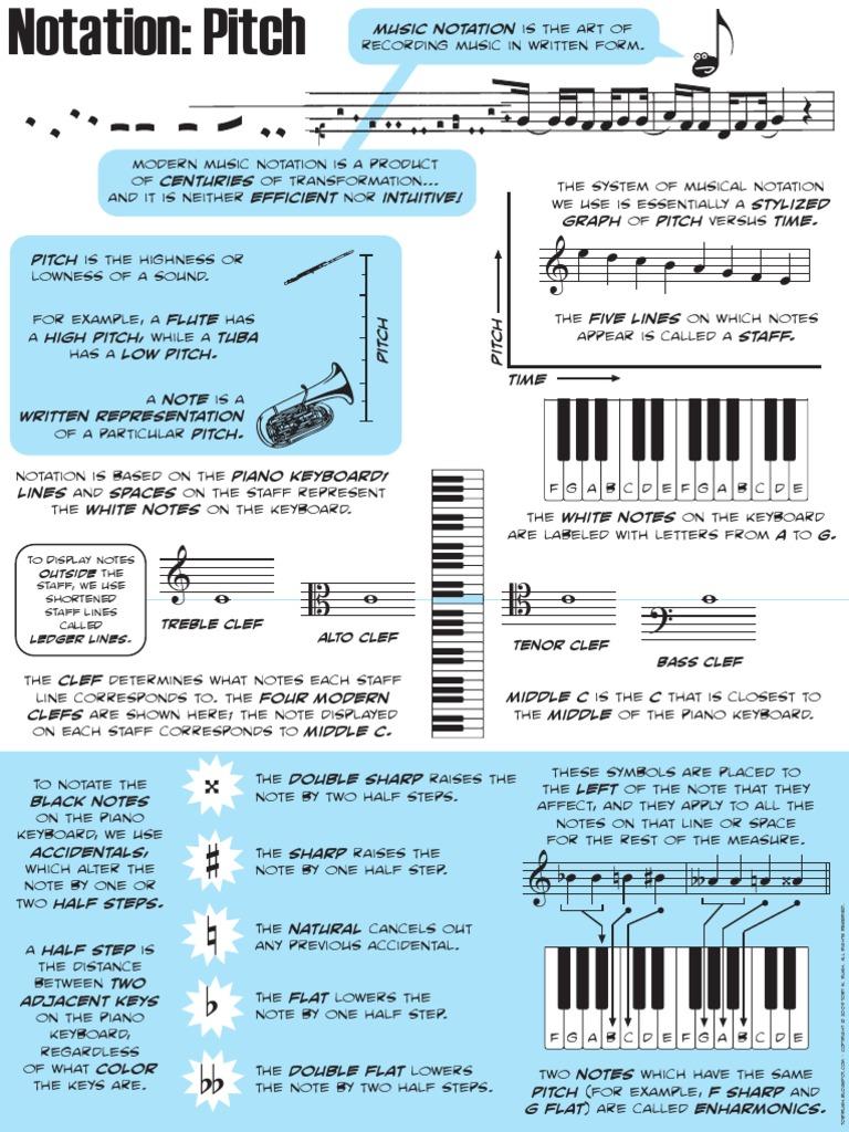 Music theory cheatsheet minor scale chord music buycottarizona
