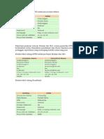 Tabel Setting Indosat GPRS Untuk Pasca