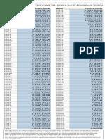 Indici-Istat Rivalutazione Monetaria