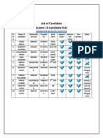 List of Candidate