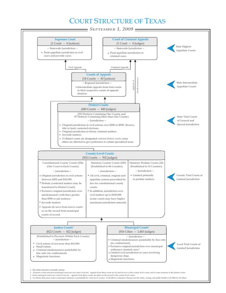 Court Structure Chart | Jurisdiction | County Court