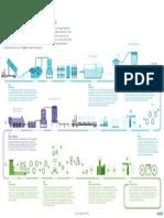 Sappi Recycling Diagram