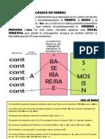 Análisis_morfológico_de_verbos