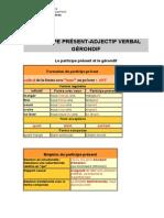 partpasse_adjverbal_gerondif
