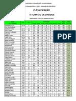 Torneio de Dardos - Ranking Final