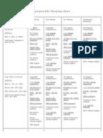DUI Chart