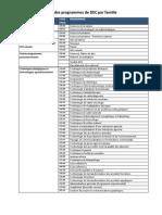 Liste des programmes de DEC par famille