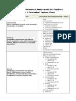 contextual factors chart artifact 1