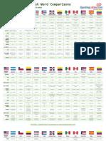 Spanish Vocabulary Differences
