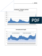 Oct 2009 Unemployment Update