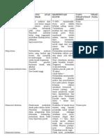 Diagnosis Banding Gastroenterologi