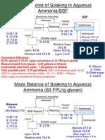 Mass Balance of Ammonia Treatment at Room Temp