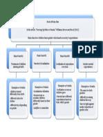 graphic organizer model