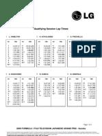 Japan 2009 Qualifying Times