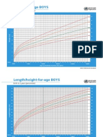 Growth Charts Peds
