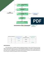 PROYECTO DE PROCESOS QUÍMICOS - PRODUCCIÓN DE PVC - DIAGRAMA DE BLOQUES