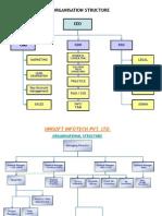 00200 UII Organization Structure
