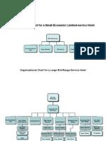 Hotel's Organizational Charts