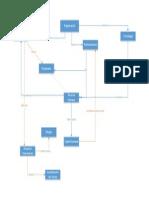 Mapa Conceptual 1er Protocolo