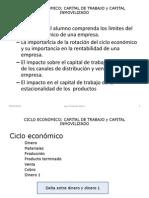 CICLO ECONOMICO y Capital Inmovilizado