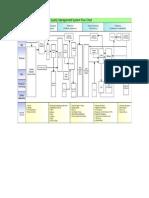 QMS Flow Chart