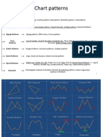 Chart Patterns - financial trading system