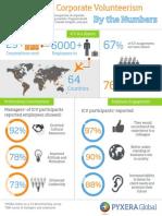 International Corporate Volunteerism by the Numbers