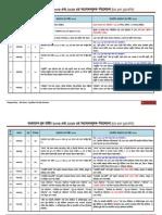Comperative Analysis of BLL (2006 vs 2013) as Per Gazette