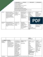 Fármacologia del sist. endocrino