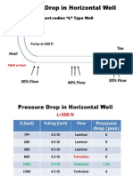 Pressure Drop in Horizontal Well