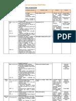 0 Planificare Integrata 10 Februarie 14 Martie