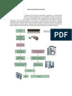 Sistema de producción de etanol