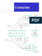 technical safety engineering
