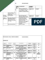 29_Scheda Materiali e Mezzi in Dotazione