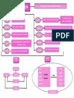 mapa conceptual tema 2