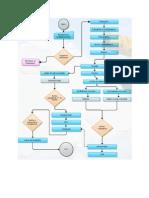 Fluxograma Processo Do Sal Refinado